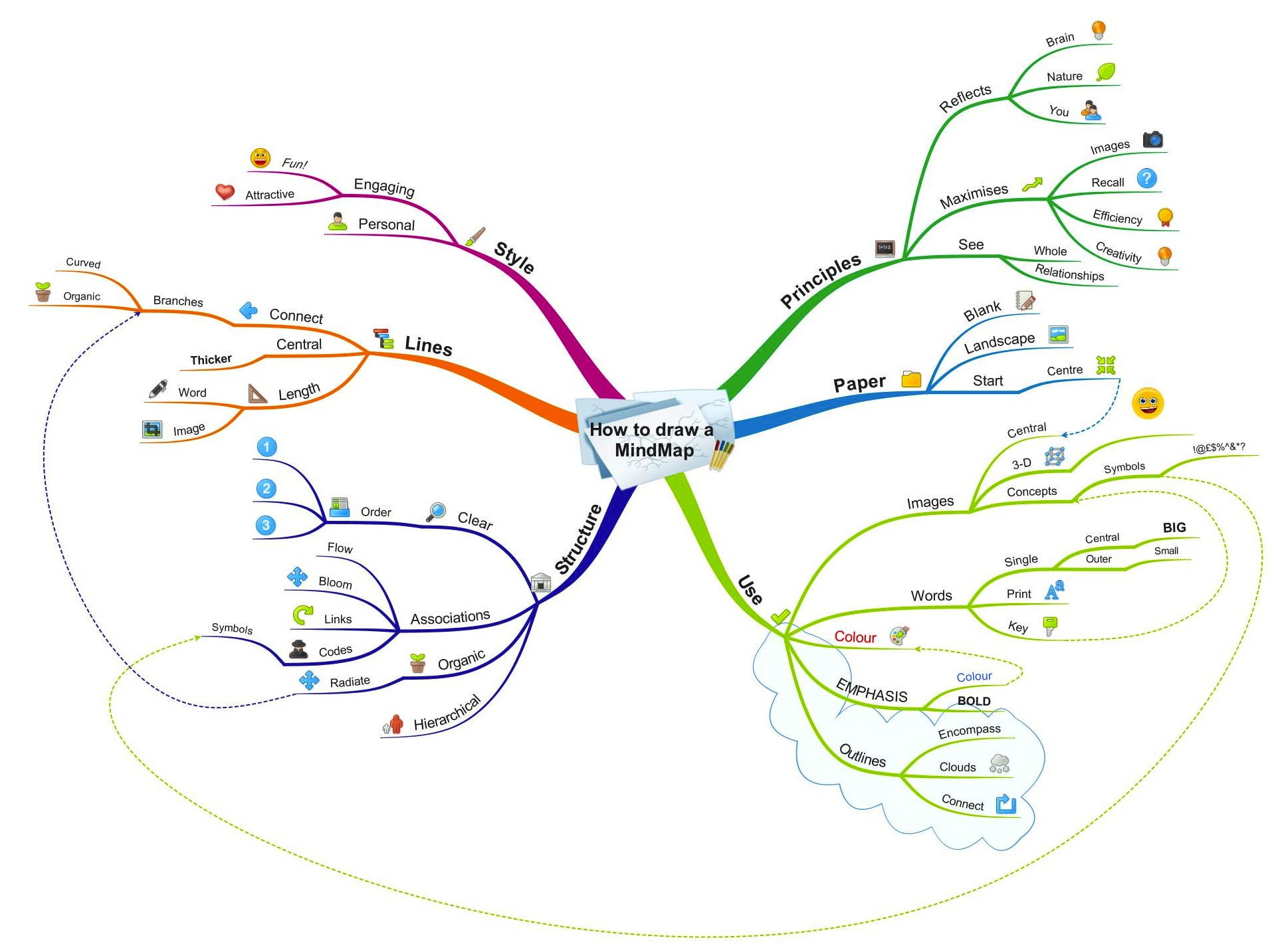 How do i create a mind map and what is the best mind for Map drawing program