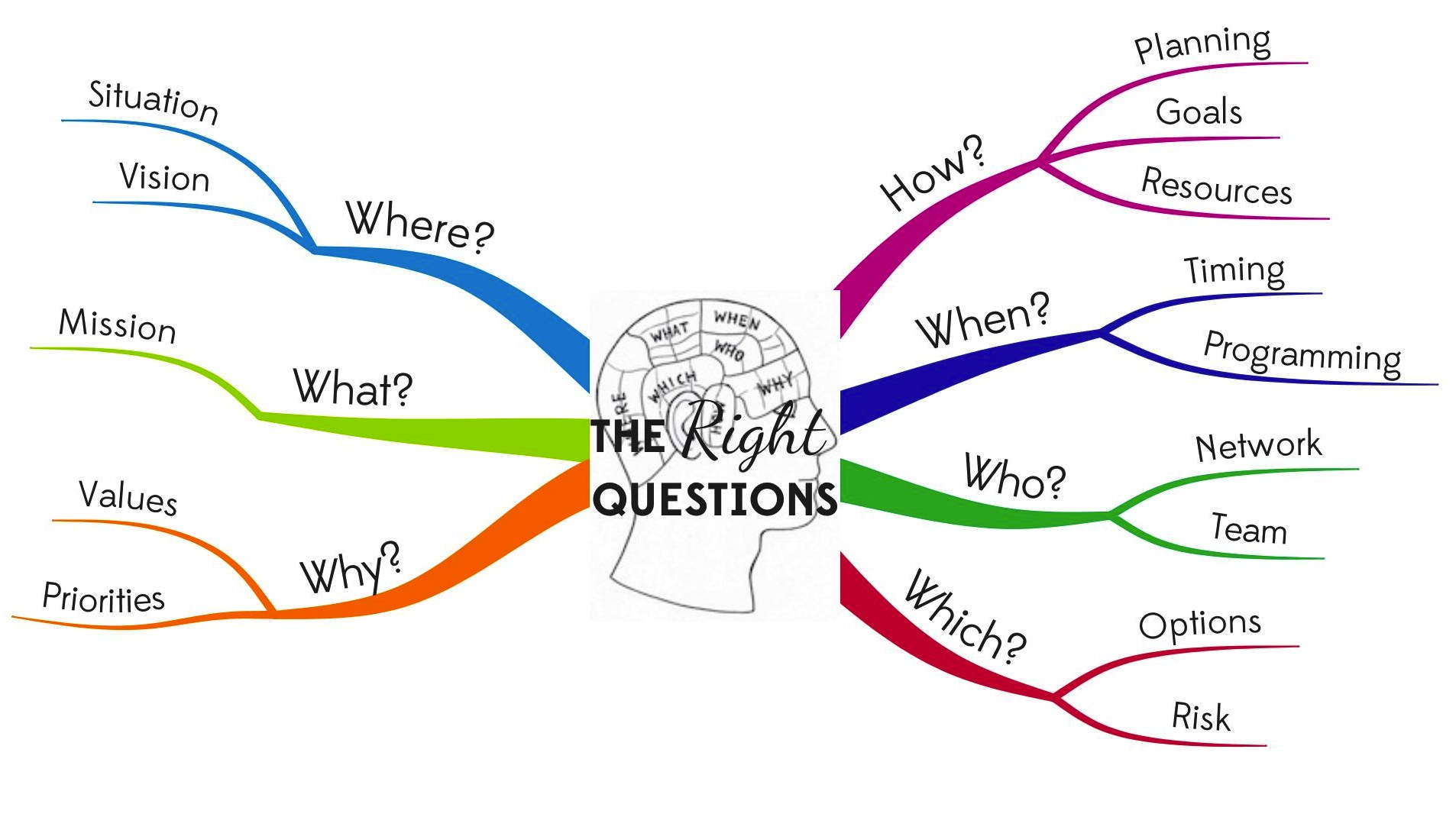 The Right Questions Mind Map