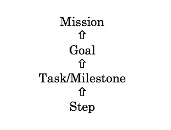 Mission, Goal, Task, Miletsone, Step - planning with The Right Questions